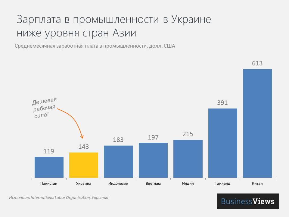 Уровень средних зарплат в промышленности в Украине и странах мира