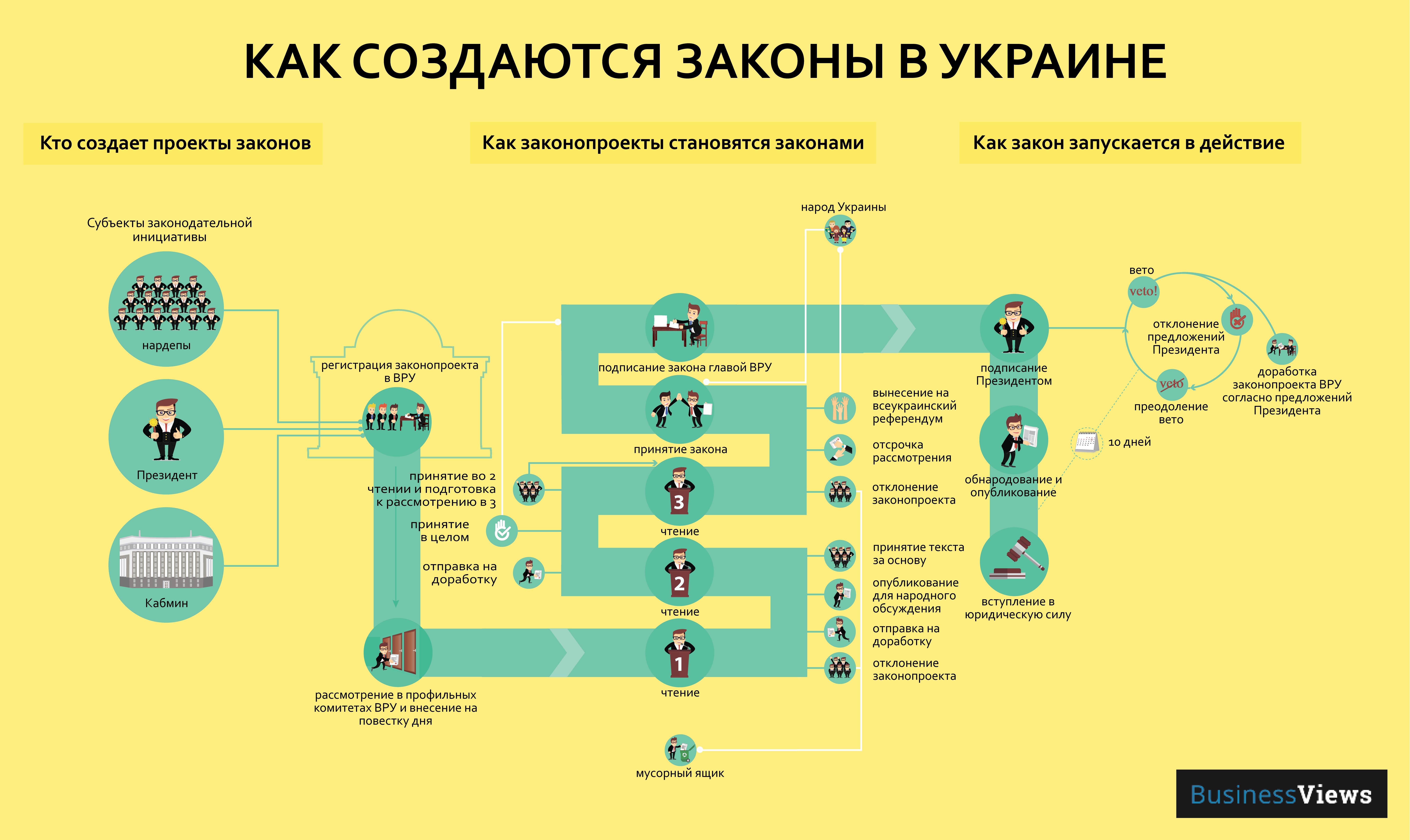 Инфографика — законотворческий процесс