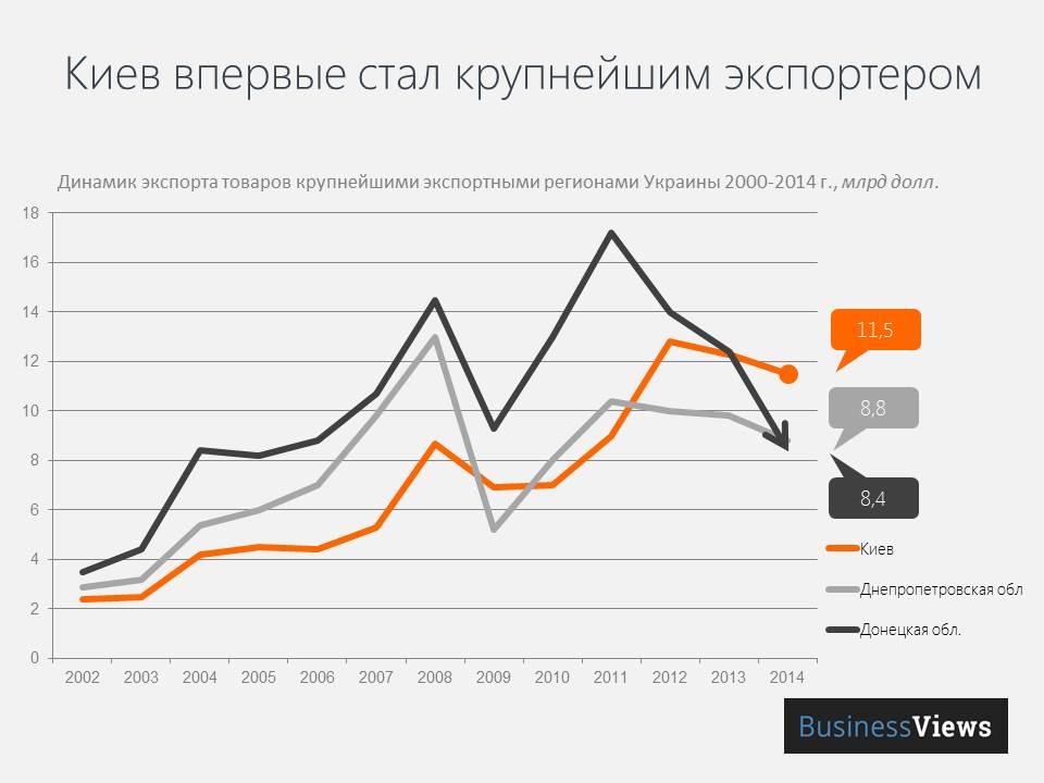 Динамика экспорта товаров из Киева и Донецкой области в сравнении