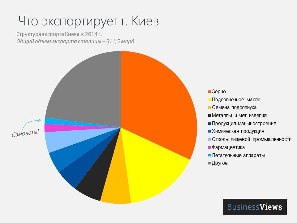 Структура товарного экспорта г. Киев в 2014 году