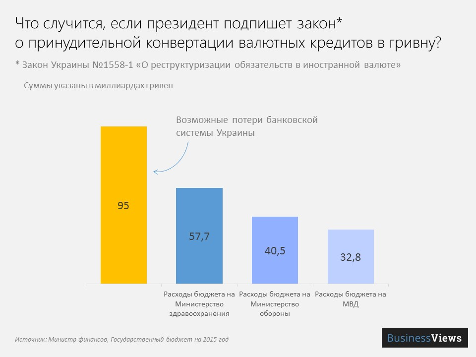 потери банковской системы от перевода валютных кредитов в гривну