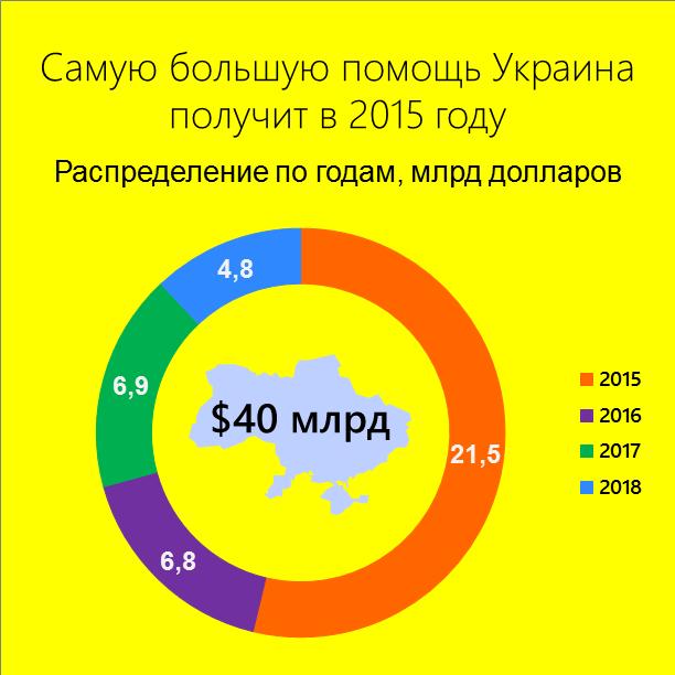 Когда Украине дадут деньги