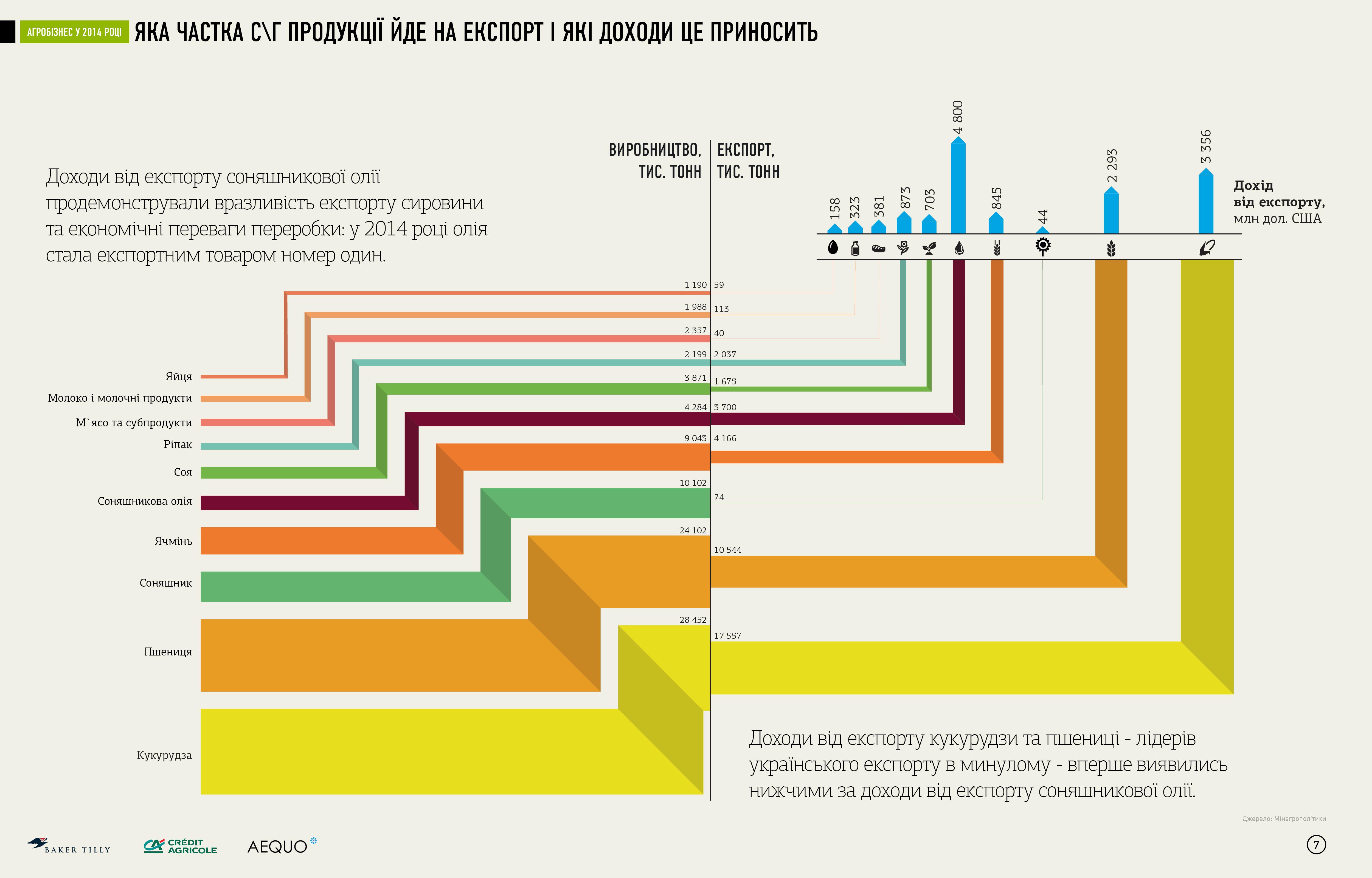 Какие доходы приносит экспорт аграрной продукции