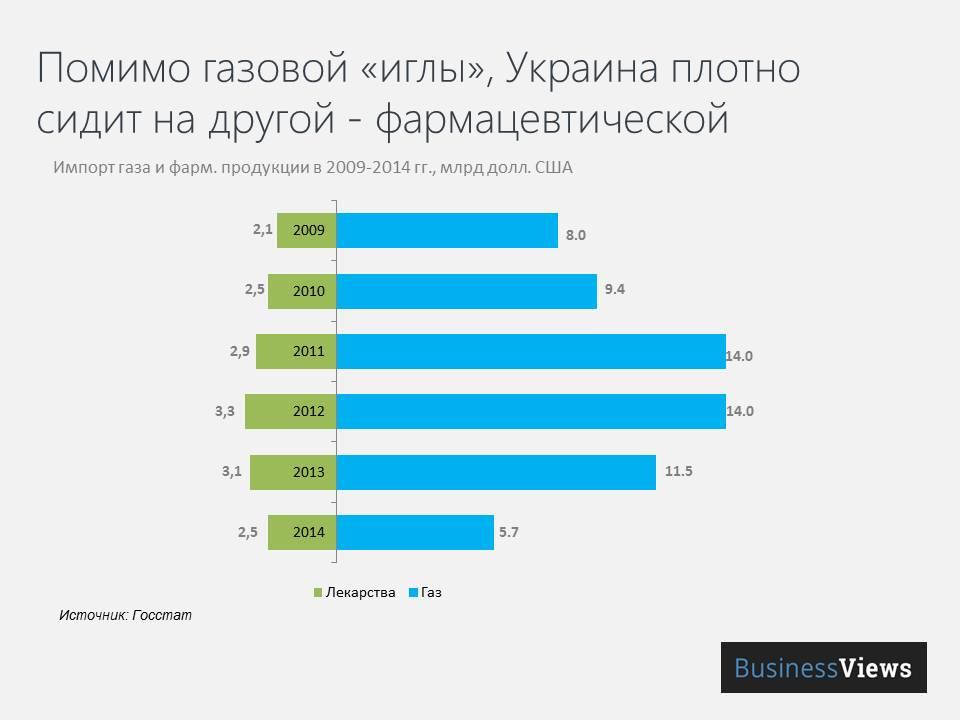 Сравнение объемов импорта фарм препаратов и газа в Украину