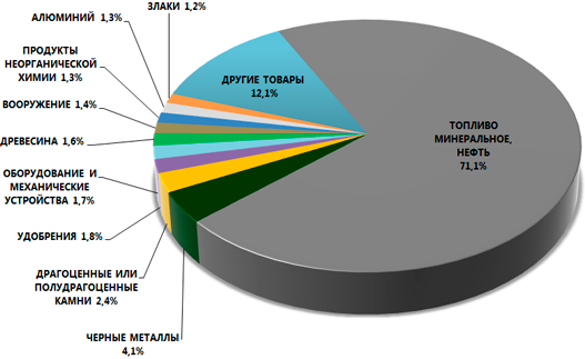 Картинки по запросу экономическая правда экспорт украинских товаров