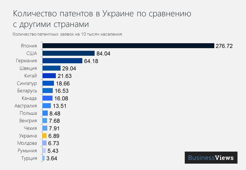 Количество патентов в Украине по сравнению с другими странами