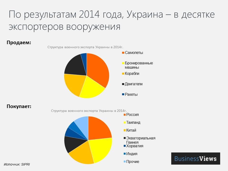 Структура и география украинского экспорта вооружений 2014