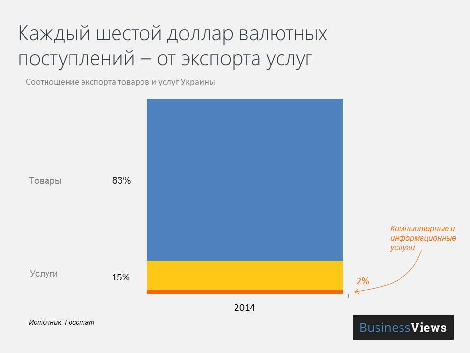 Структура украинского экспорта в разрезе товаров и услуг