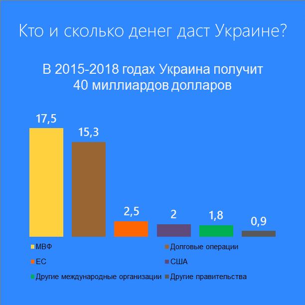 Кто и сколько денег даст Украине